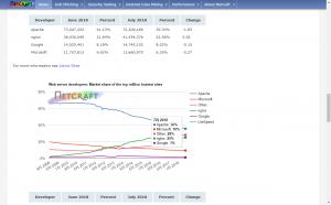 大規模システムにおけるApache HTTP Serverとnginxの使い分け