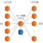 Amazon RDSを用いたMySQLのパフォーマンスチューニング事例