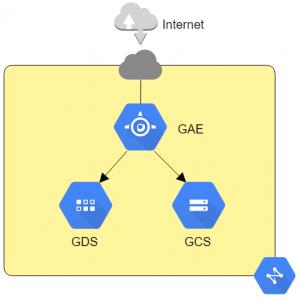 Network(GCP)
